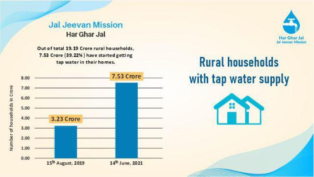 While over the last decades only 3.23 cr rural homes had tap water connections, whereas in the last 22 months we have been able to provide the same to another 4.29 cr households.  And by 2024, we aim to ensure no villager needs to struggle to fetch water.  #JalJeevanMission https://t.co/GNFC9oaaWq