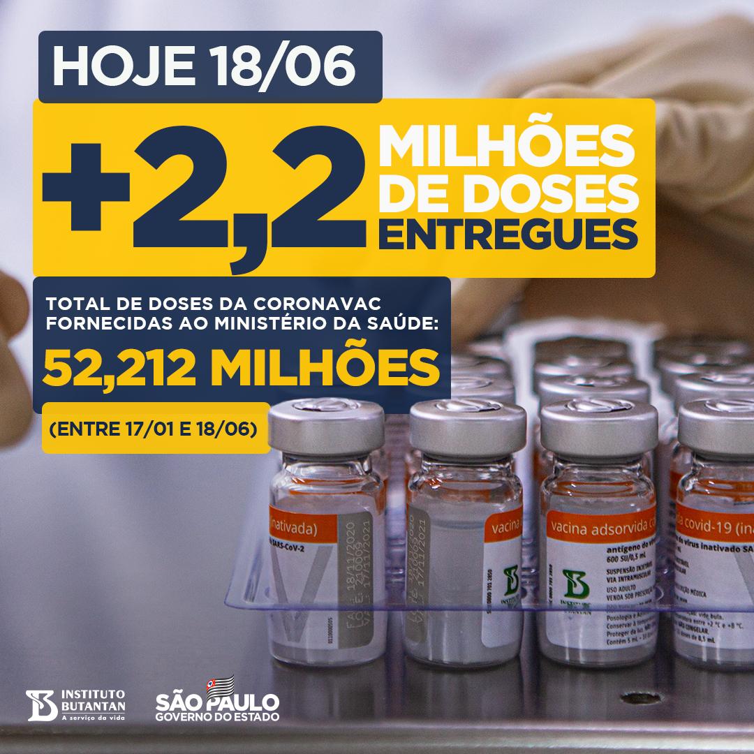 Mais 2,2 milhões de doses da Coronavac estão sendo entregues hoje ao Ministério da Saúde pelo Butantan. Desde janeiro, já são 52,212 milhões de imunizantes contra Covid-19 fornecidos, ajudando a salvar vidas em todos os estados do Brasil. #Podeconfiar #ÉdoButantan https://t.co/hEQown7ILL