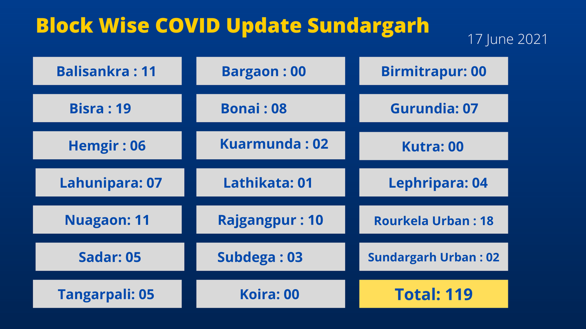 Block Wise COVID Data - 17 June 2021 @CMO_Odisha @SecyChief @IPR_Odisha @HFWOdisha @MoSarkar5T @SRC_Odisha https://t.co/BNA5WsMxiQ