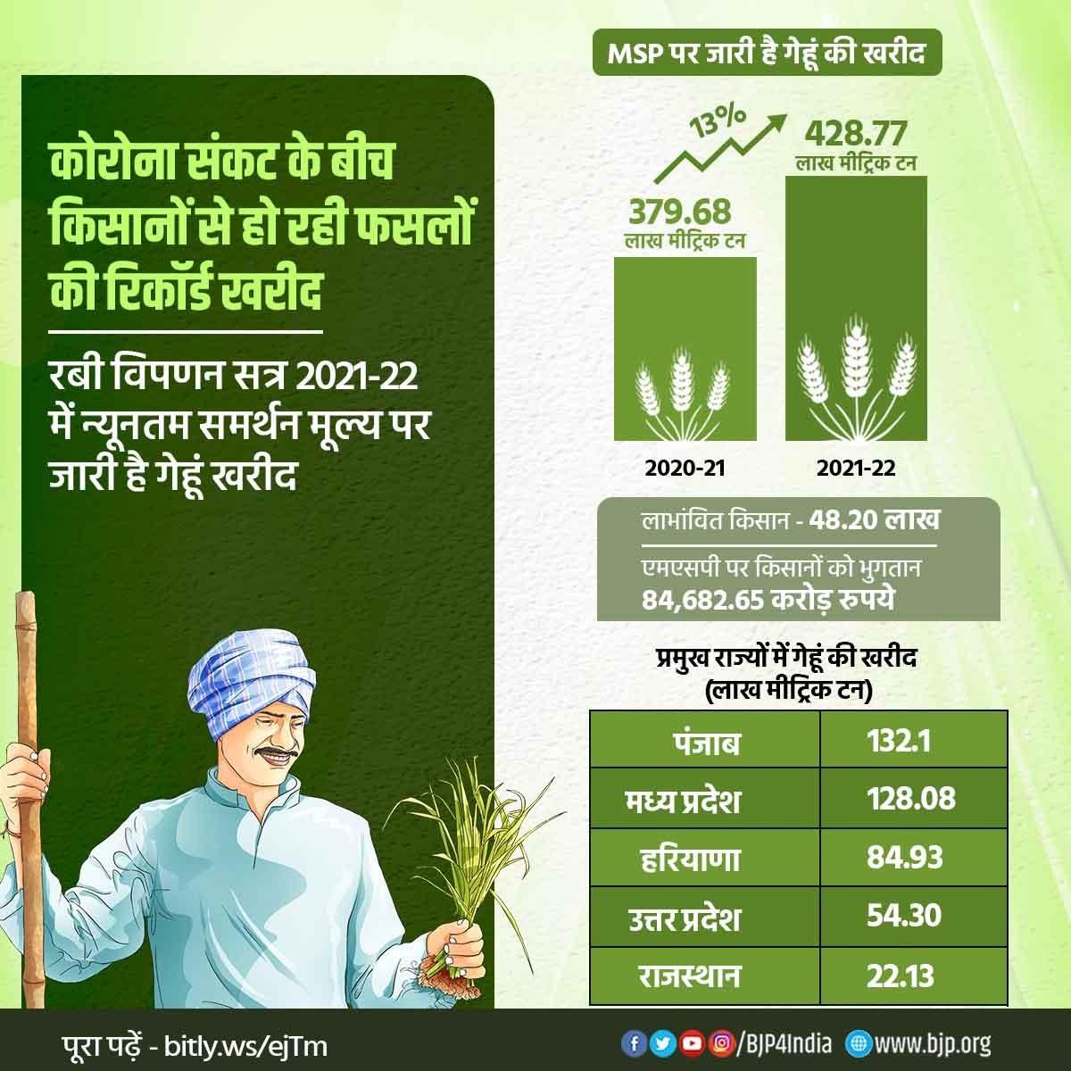कोरोना संकट के बीच किसानों से हो रही फसलों की रिकॉर्ड खरीद  रबी विपणन सत्र 2021-22 में अब तक देश भर में MSP पर 428.77 LMT गेहूं की खरीद हो चुकी है। बीते वर्ष इस अवधि में 379.68 LMT की खरीद हुई थी।  48.20 लाख किसानों को MSP पर 84,682.65 करोड़ रुपये का भुगतान किया जा चुका है। https://t.co/Dcgi3m4UPC