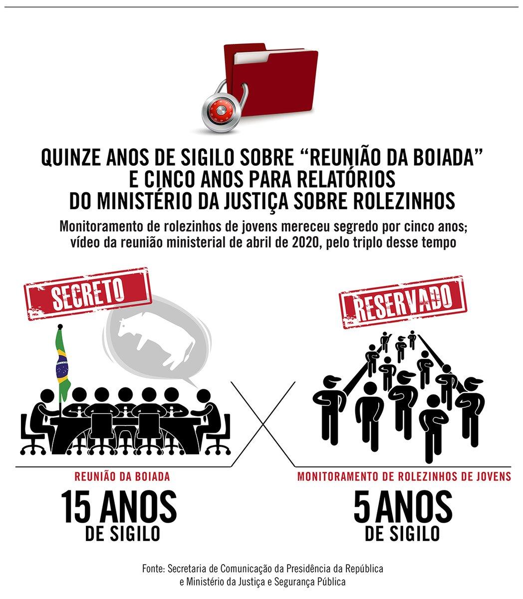 """O governo decretou sigilo de quinze anos sobre o vídeo da famosa reunião ministerial de abril de 2020, na qual Ricardo Salles disse que era hora de """"ir passando a boiada"""". É o triplo do tempo usado para manter sigilosos relatórios sobre """"rolezinhos"""". https://t.co/m7XvATvJ4p https://t.co/0wqUdQhnPu"""