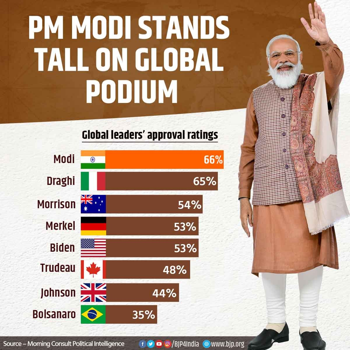 PM Modi stands tall on global podium.  Approval ratings of PM Shri @narendramodi are highest among all world leaders. https://t.co/Y0XviYOksu