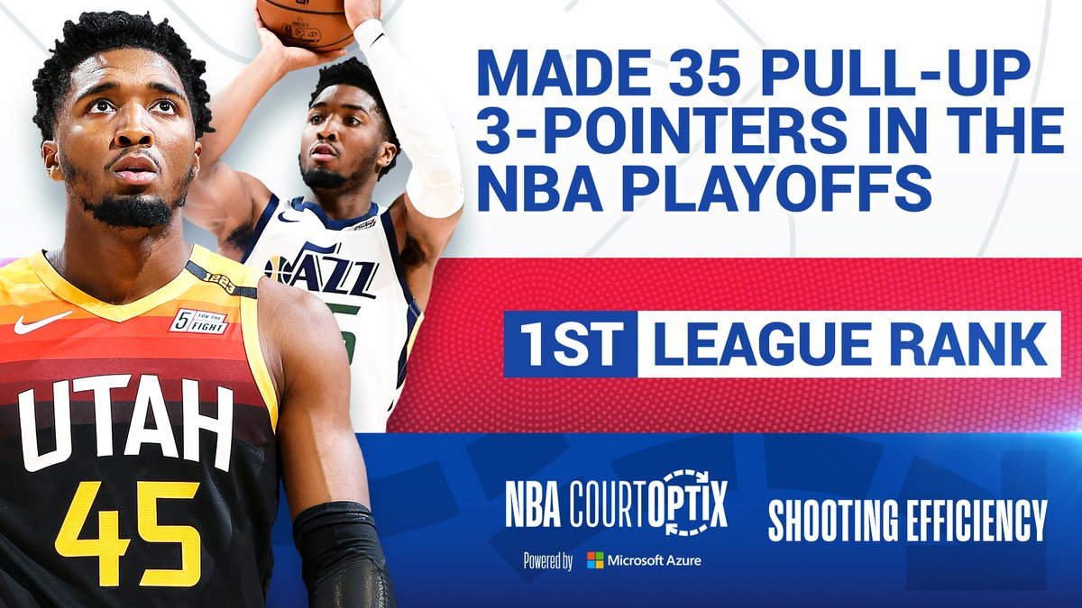 #NBACourtOptix powered by Microsoft Azure highlights Donovan Mitchell's ability to make pull-up threes. He has made 35 total in 9 games played this #NBAPlayoffs, the most of any player. Tune in for Game 6 as UTA takes on LAC at 10:00pm/et on ESPN. https://t.co/8FTjydEJkS