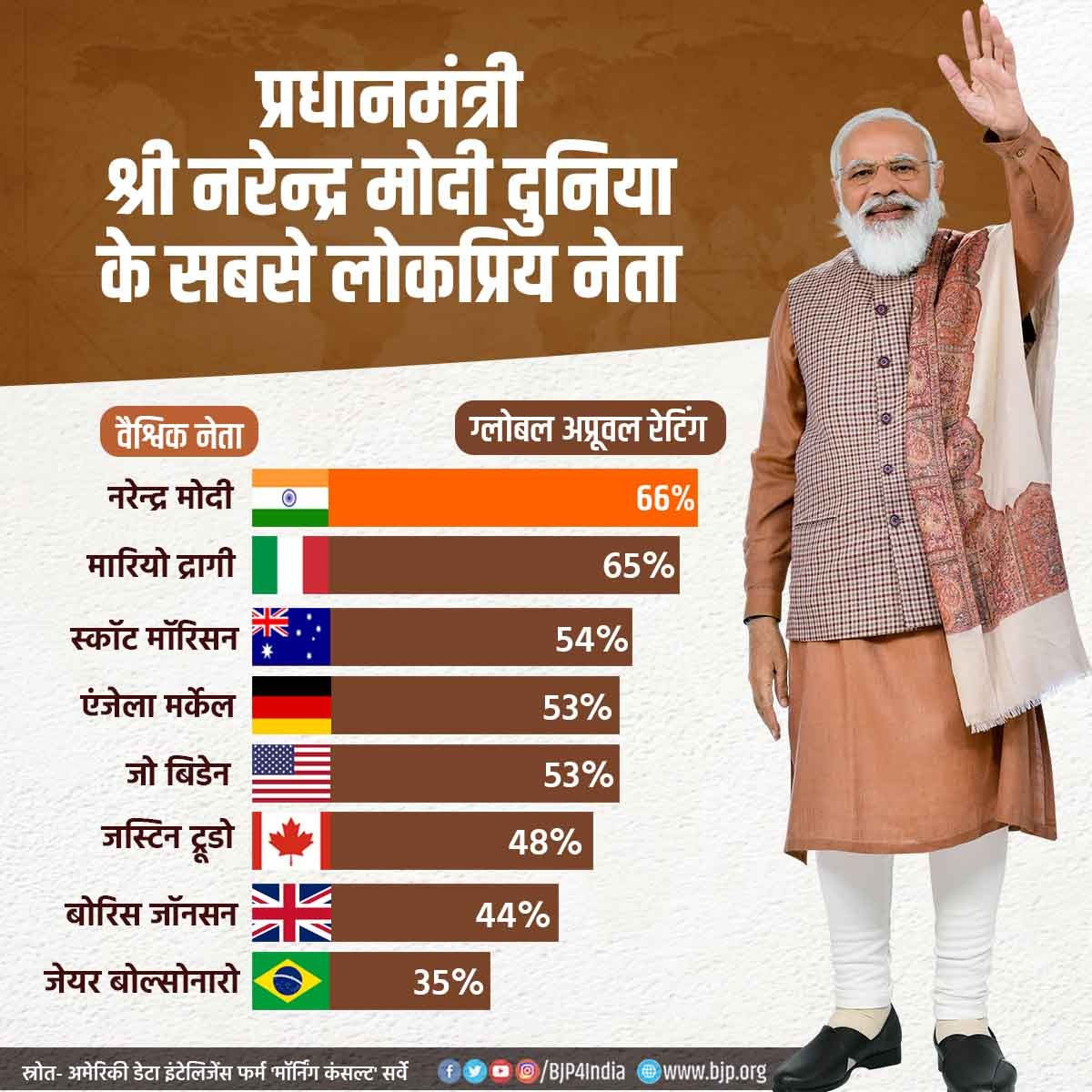 वैश्विक नेताओं की तुलना में सबसे अधिक लोकप्रिय हैं प्रधानमंत्री श्री @narendramodi, 66 फीसदी ग्लोबल अप्रूवल रेटिंग के साथ पहले पायदान पर।  पीएम मोदी के नेतृत्व में देश आत्मनिर्भर भारत बनने की ओर अग्रसर है। https://t.co/Lr7J2OoPfQ