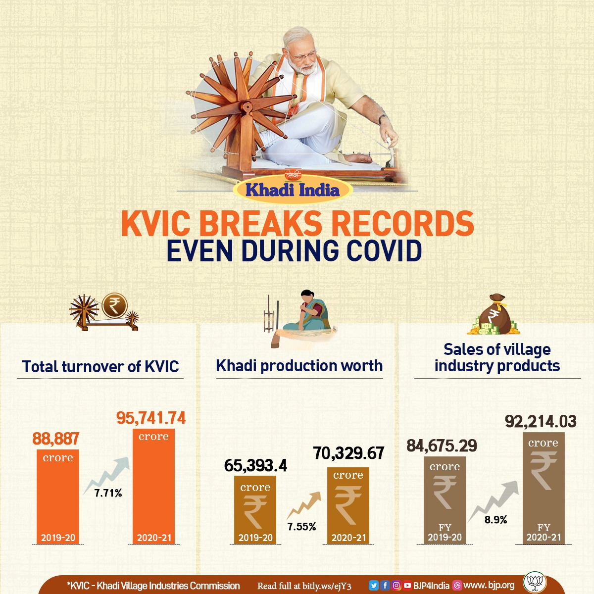 Khadi Village Industries Commission breaks several records even during COVID-19.   Khadi production - 2019-20 - Rs 65,393.4 crore 2020-21 - Rs 70,329.67 crore  Sales of village industry products - FY 2019-20 - Rs 84,675.29 crore  FY 2020-21 - Rs 92,214.03 crore https://t.co/TyPZNCAzOg
