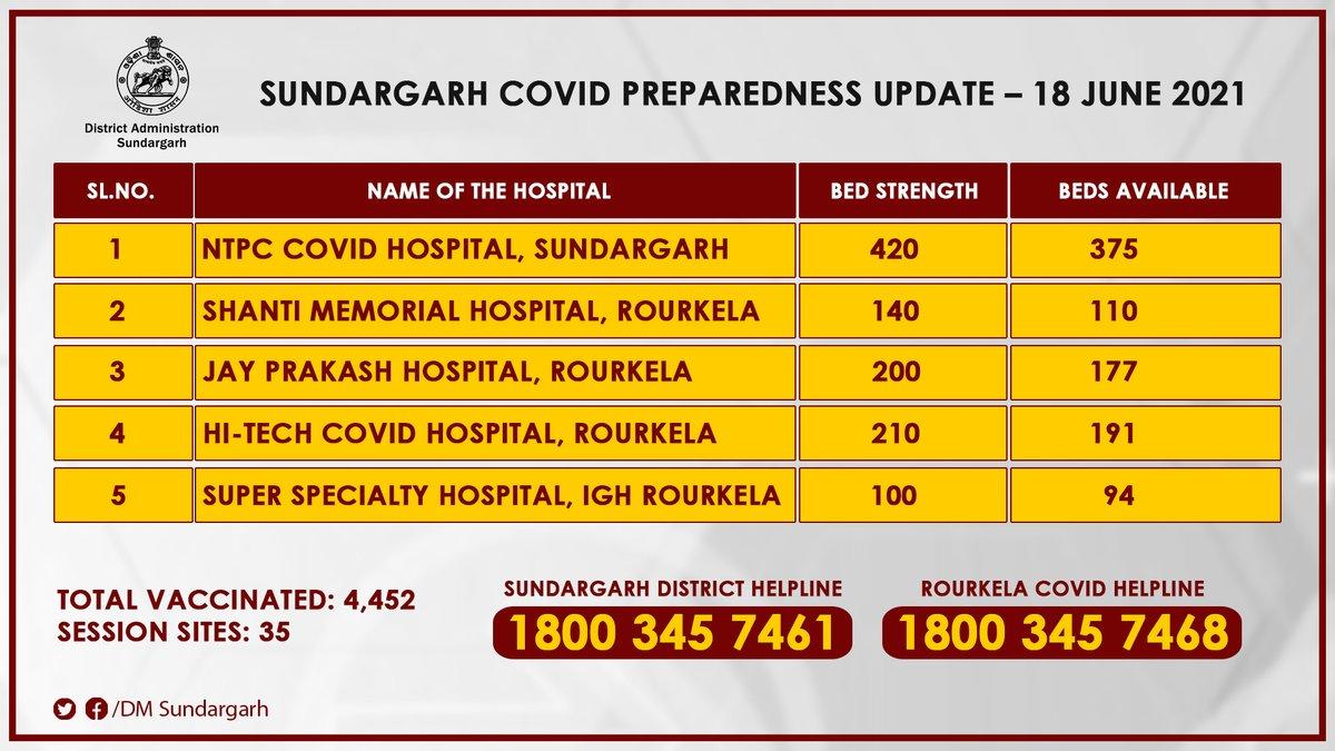 COVID Preparedness Update - 18 June 2021 @CMO_Odisha @SecyChief @IPR_Odisha @HFWOdisha @MoSarkar5T @SRC_Odisha https://t.co/Srhbj96fH9