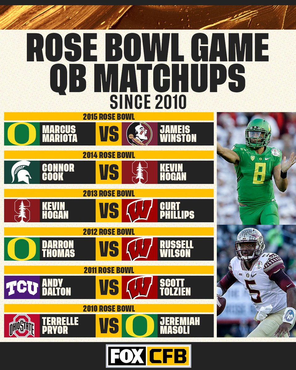 There's been some 🔥 QB matchups in the @rosebowlgame since 2010  Which QB battle was your favorite? https://t.co/x2QQVSzjGt