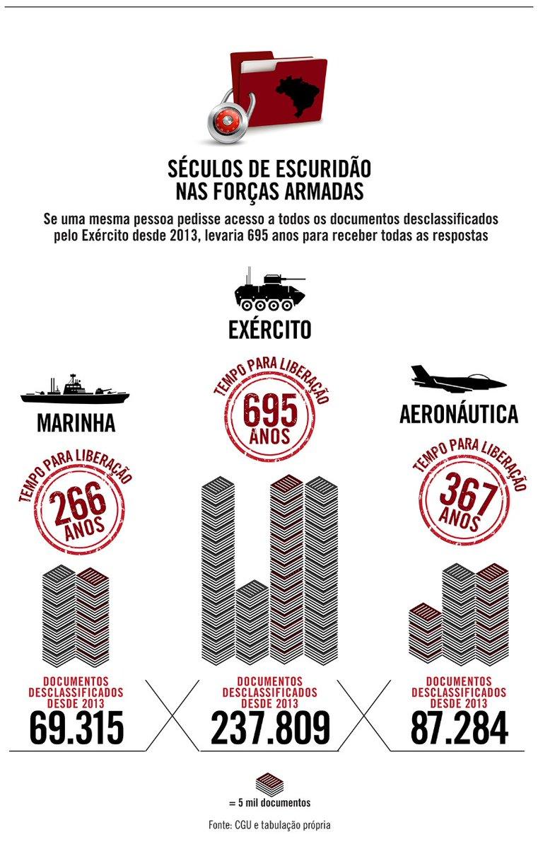 Juntos, Marinha, Exército e Aeronáutica desclassificaram ao menos 394.408 documentos de 2013 até maio de 2020, e o tempo médio de resposta varia de 16 a 23 dias, segundo a Controladoria-Geral da União. https://t.co/BaUHGR1Zei https://t.co/x2Lsm25CyU
