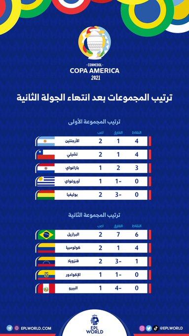 ترتيب المجموعات بعد نهاية الجولة الثانية