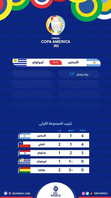 نهاية المباراة الأرجنتين 10 الأورغواي