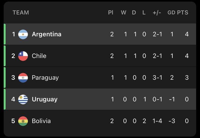 ترتيب المجموعة الان الارجنتين تشيلي