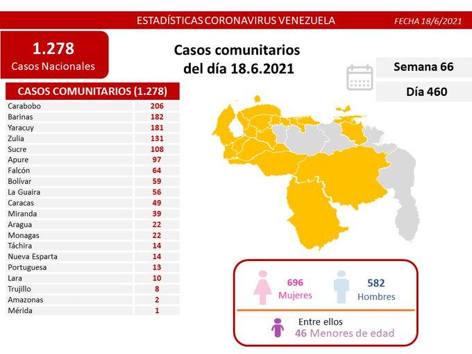 Venezuela pasó los 258 mil casos - noticiacn