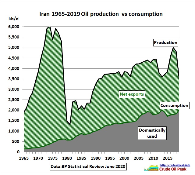 test Twitter Media - @abcnews Iran #peakoil in the mid 70s under the Shah changed the world https://t.co/y10N8pnxqa   @AngusTaylorMP @Dom_Perrottet https://t.co/yqjnQ7eu9u