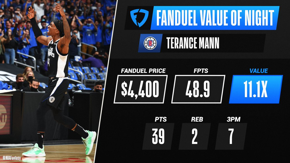 Terance Mann's MONSTER Game 6 performance earns him FanDuel Value of the Night! 💰 https://t.co/gt9cGN2uKp
