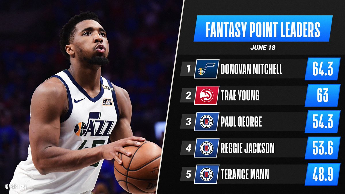 Donovan Mitchell contributed in all categories tonight, delivering 39 PTS, 9 REB and 9 AST on his way to the 🔝 of Friday's #NBAFantasy leaderboard! 📊 https://t.co/hFtKwPnwoI