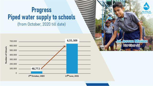 From less than 50,000 schools in Oct 2020 to more than 6.5 lakh schools within 8 months, we have provided piped water at an accelerated pace.   This access to clean tap water will ensure that our young generation grow healthy and disease-free.  #JalJeevanMission https://t.co/PvJ0Igqunx