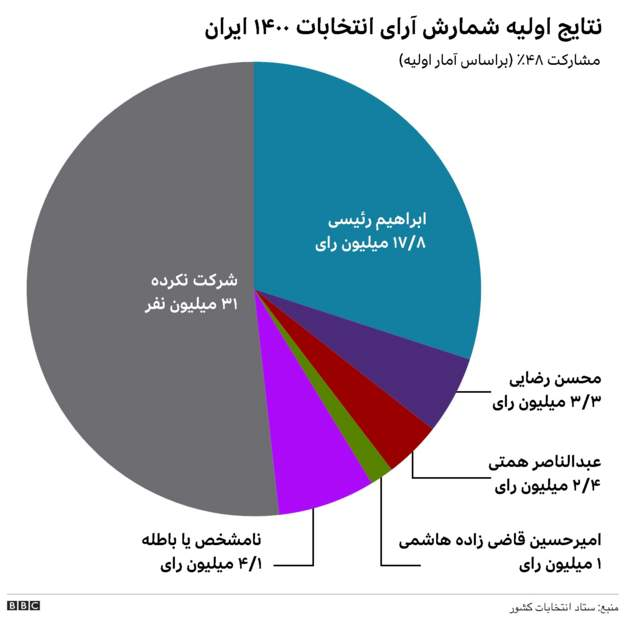 *Preliminary* #IranElections results:  w/90% votes counted, Raisi got 62% (17.8m, 2m more than in 2017)  Spoiled ballots came in second place, followed by Rezaei, Hemmati, and Ghazizadeh. Hemmati got a lot of press attention but just 2.4m votes.  Turnout at 48%, historic low. https://t.co/bpsIDz3GgY