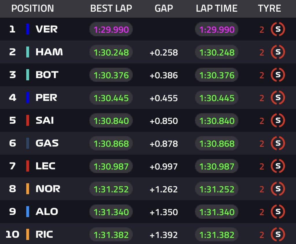 GP Francia, qualifiche: Verstappen in pole inseguito da Hamilton