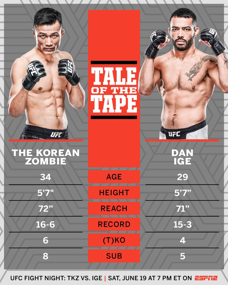 Can Zombie bounce back or is it 50K's time to shine? 🧟♂️💰 #UFCVegas29 https://t.co/1UKbKdGuxb