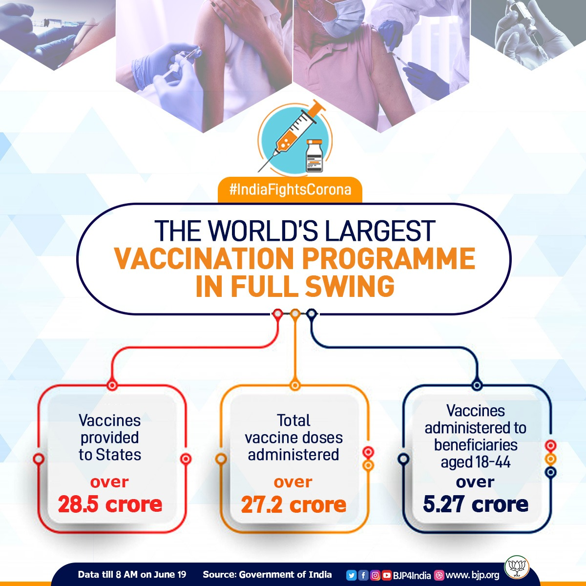 The world's largest vaccination programme is going on in full swing in India.  💉Over 28.5 crore vaccines provided to states.  💉Over 27.2 crore vaccine does have been administered so far.  #IndiaFightsCorona https://t.co/4D0WTryF5L