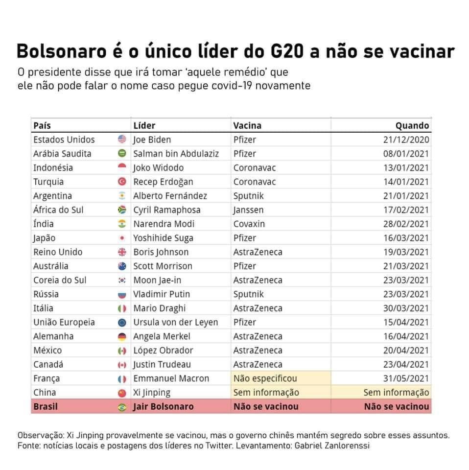 Bolsonaro foi o ÚNICO entre os chefes de governo do G20 que não se vacinou #19JForaBolsonaro #CPIdaCovid https://t.co/BLWVbUuntY