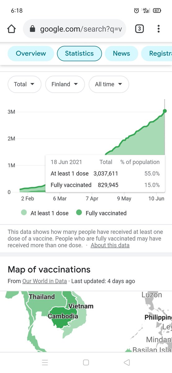 Let's do an overall look on #Finland .. They show a very high 55.0% of population with at least 1 dose #COVID19 #vaccination !! https://t.co/j7FZ09a4GI