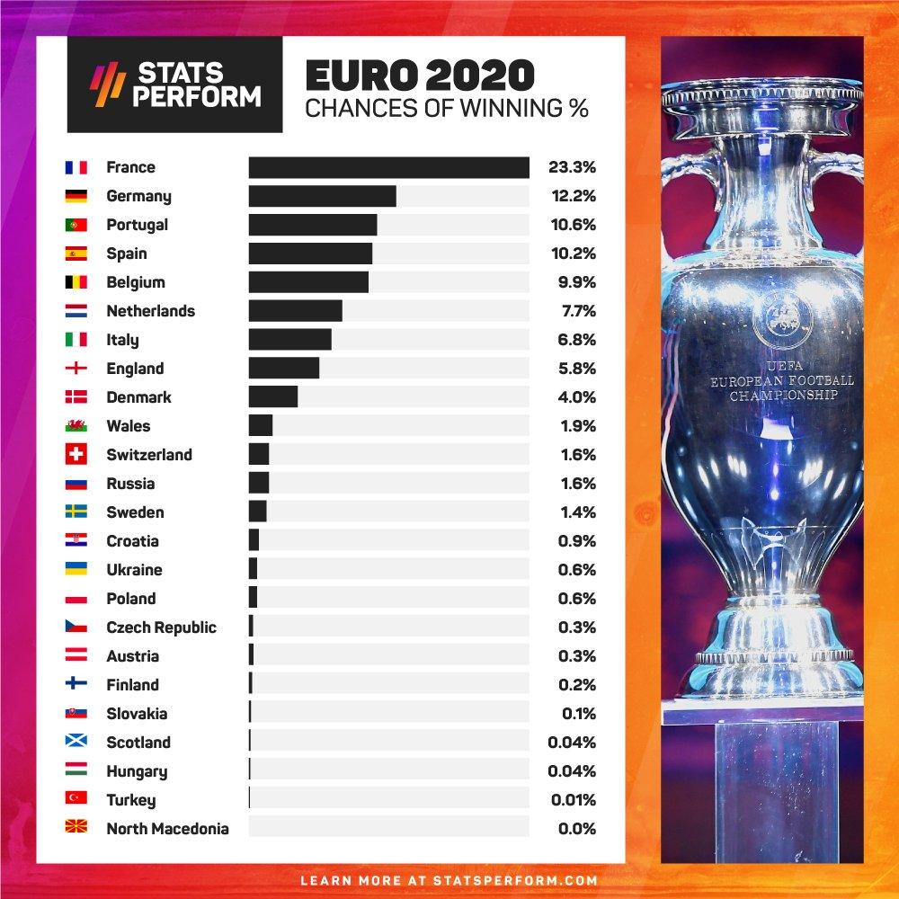 Euro 2020 : Un supercalculateur prédit qui remportera le trophée