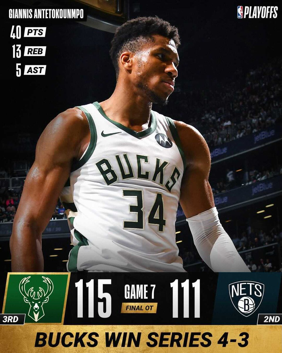 🏀 GAME 7 FINAL SCORE 🏀  Giannis (40 PTS, 13 REB, 5 AST) and the @Bucks win a thrilling Game 7 on the road in overtime and advance to the #NBAECF presented by AT&T! #NBAPlayoffs #ThatsGame   Khris Middleton: 23 PTS, 10 REB, 6 AST, 5 STL Kevin Durant: 48 PTS, 9 REB, 6 AST https://t.co/fobu9ifHHV