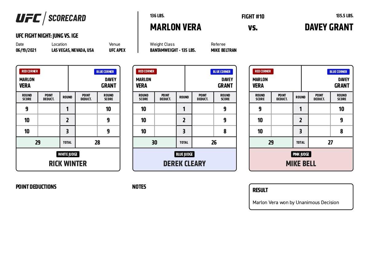#UFCVegas29 Official Scorecard: Marlon Vera vs Davey Grant  View All Official Scorecards: https://t.co/LgU9IdDlqj https://t.co/8LHvReQc9a