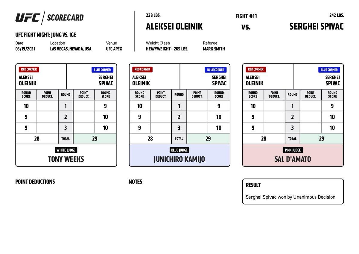 #UFCVegas29 Official Scorecard: Aleksei Oleinik vs Serghei Spivac  View All Official Scorecards: https://t.co/LgU9IdDlqj https://t.co/G0YfxCcbXi
