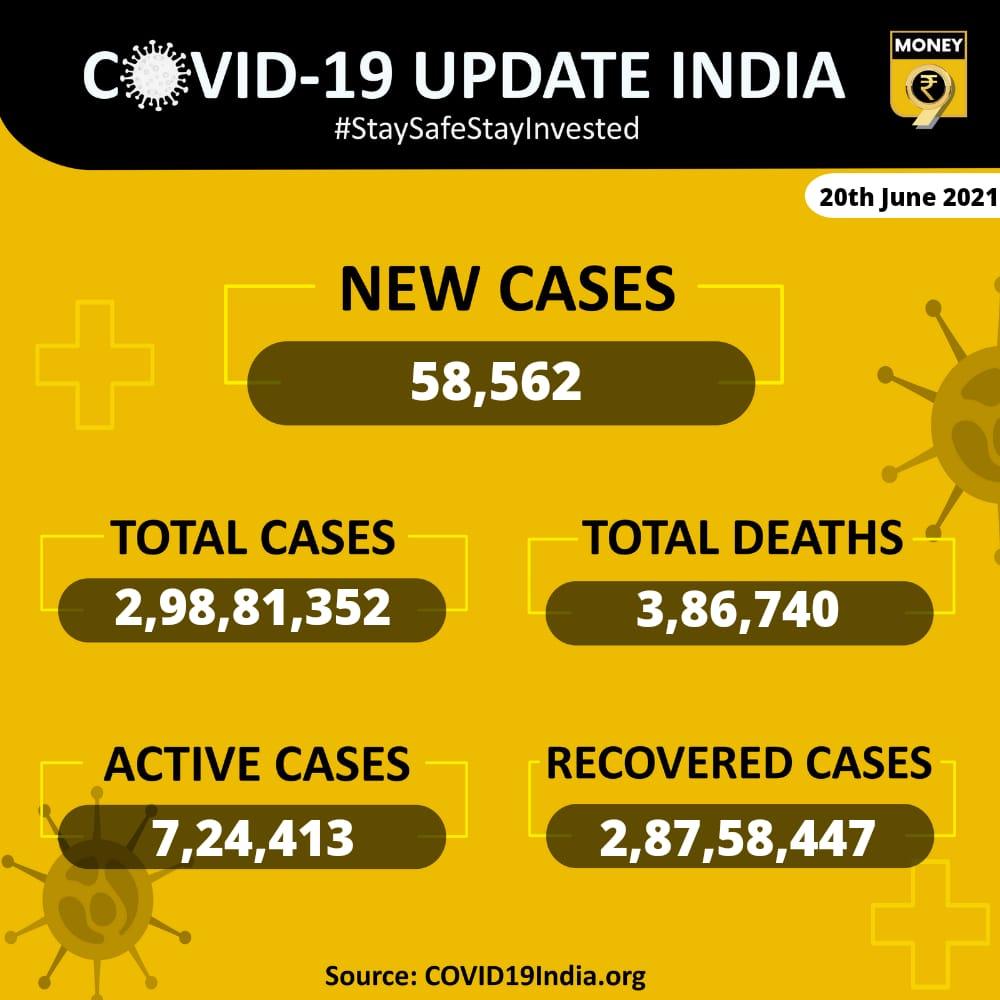 #Covidupdate | India reports over 58,562 cases in the last 24 hours  #COVID19 | #vaccination | #cowinregistration | #Covaxin | #CovishieldVaccine | #SputnikV  | #IndiaCovidCrisis | #CoronavirusPandemic | #lockdown2021 https://t.co/zJDMx7SgNa