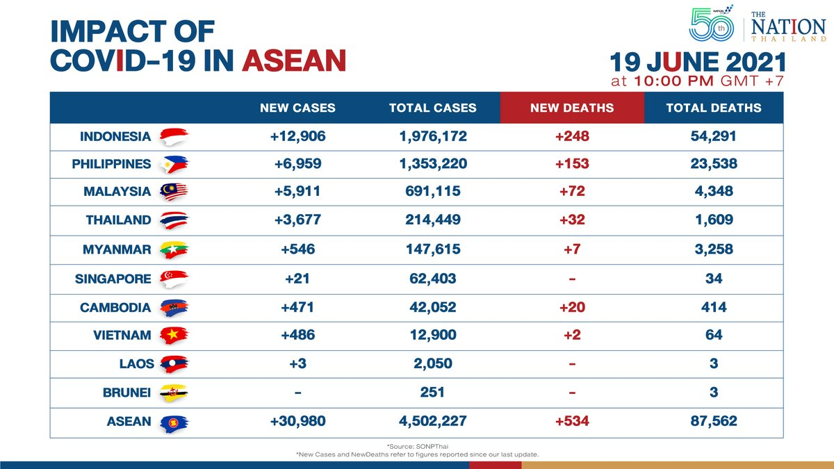 Southeast Asia on Saturday saw over 30,000 new Covid-19 cases for the second successive day, and also a higher number of deaths, collated data showed. #COVID19 #ASEAN #ThailandNews #TheNationThailand https://t.co/XAOAf1dzqY https://t.co/gk4KMsVoWR