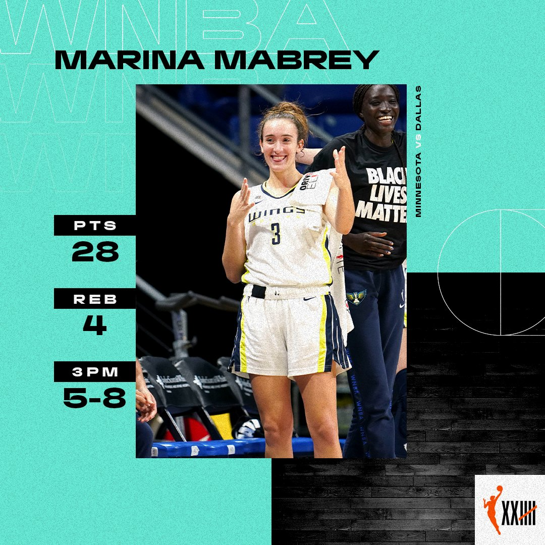 New career-high for the sharp shooter @mmabrey1   #CountIt https://t.co/jZqlGpRs2i