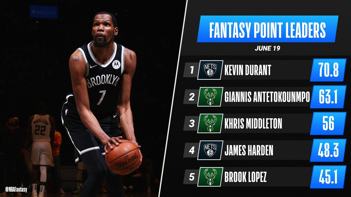 Kevin Durant's historic Game 7 performance (48 PTS, 9 REB, 6 AST) propels him to top spot on Saturday's #NBAFantasy leaderboard! 📊 https://t.co/FnZSnwadTJ