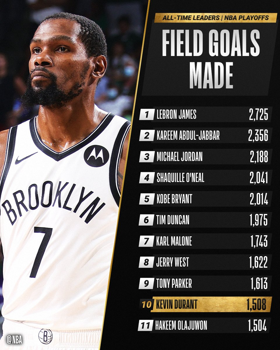 Congrats to @KDTrey5 of the @BrooklynNets for moving up to 10th on the all-time #NBAPlayoffs FIELD GOALS MADE list. #ThatsGame https://t.co/hkOrstqkY5