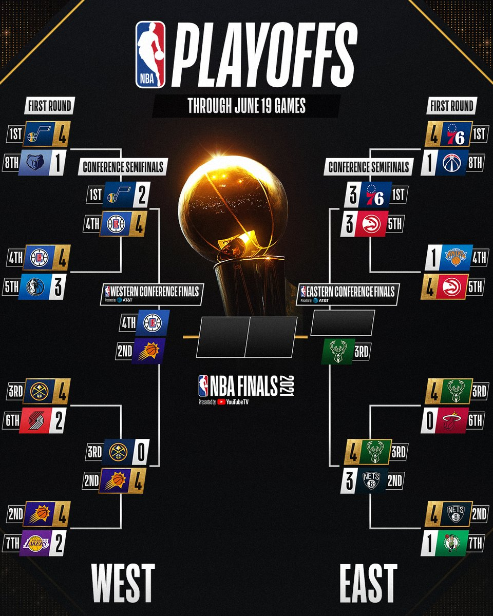 The updated #NBAPlayoffs bracket after the @Bucks won Game 7 in OT to advance to the #NBAECF presented by AT&T!  SUNDAY ⤵️ 3:30pm/et, ABC: LAC@PHX, Game 1 8:00pm/et, TNT: ATL@PHI, Game 7 https://t.co/RlpbGqmTdC