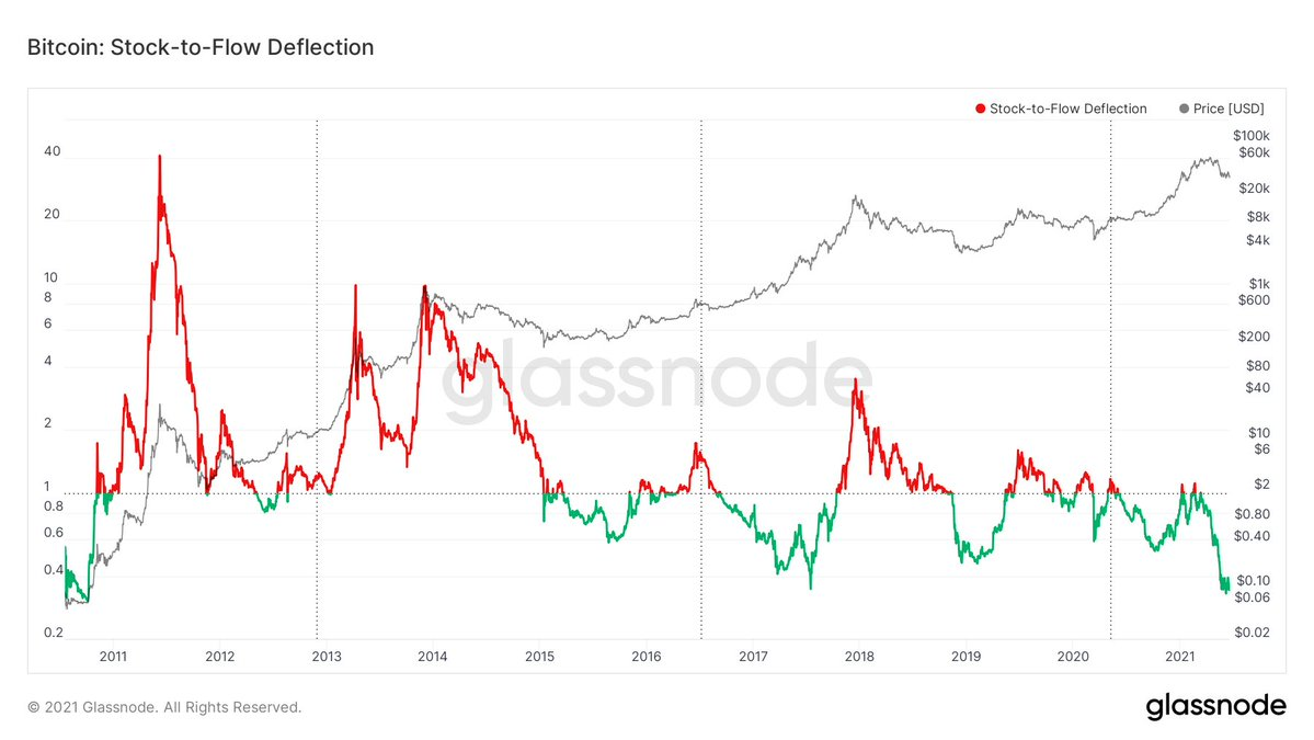 Stock-to-flow Deflection still states the lowest point in the past 10 years on #Bitcoin, signaling the current price value of #Bitcoin in USD being heavily undervalued. https://t.co/VkKlyJq75m