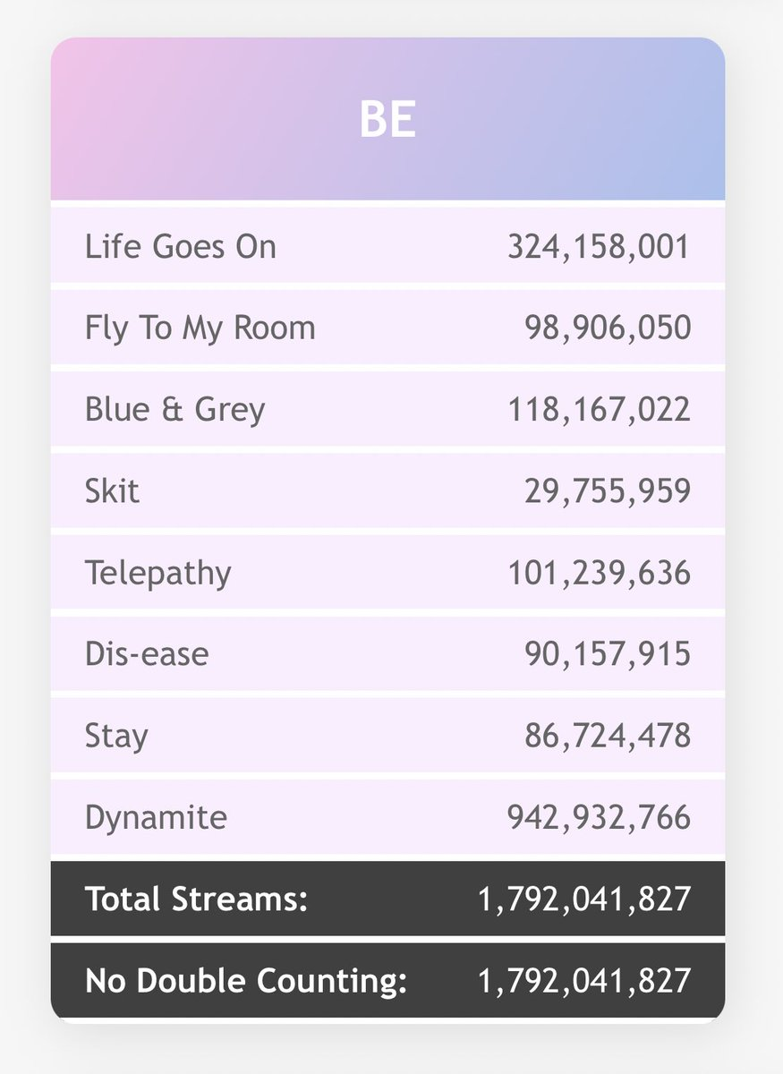 RT @BTS_graphs: Let's make BE the second @BTS_twt album with all songs over 100 million Spotify streams. https://t.co/txaFmP69Uc