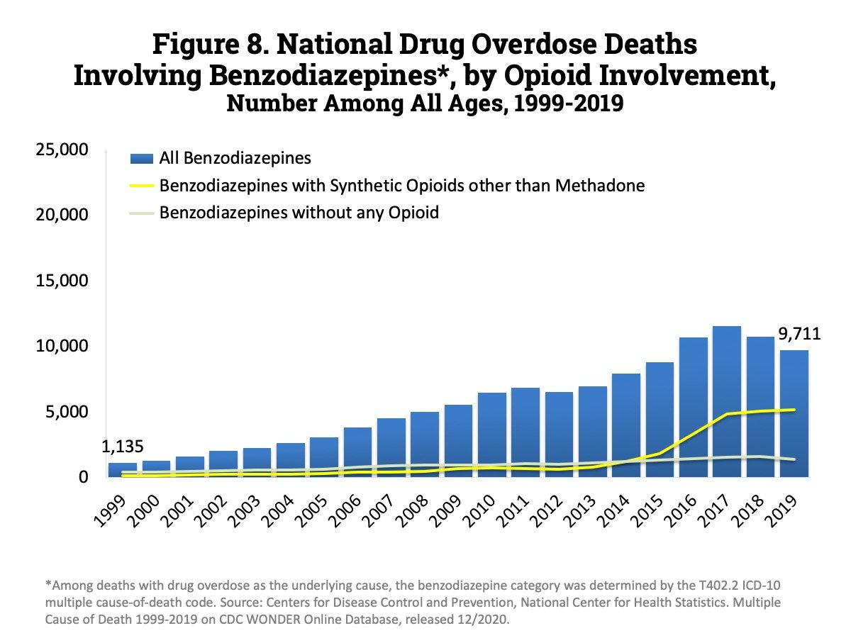 Many people become addicted to or overdose on benzodiazepines either alone or in combination with opioids and alcohol.  Yet for reasons I don't understand there is almost no scientific or policy attention directed at these drugs. https://t.co/HskQ9tlIK9