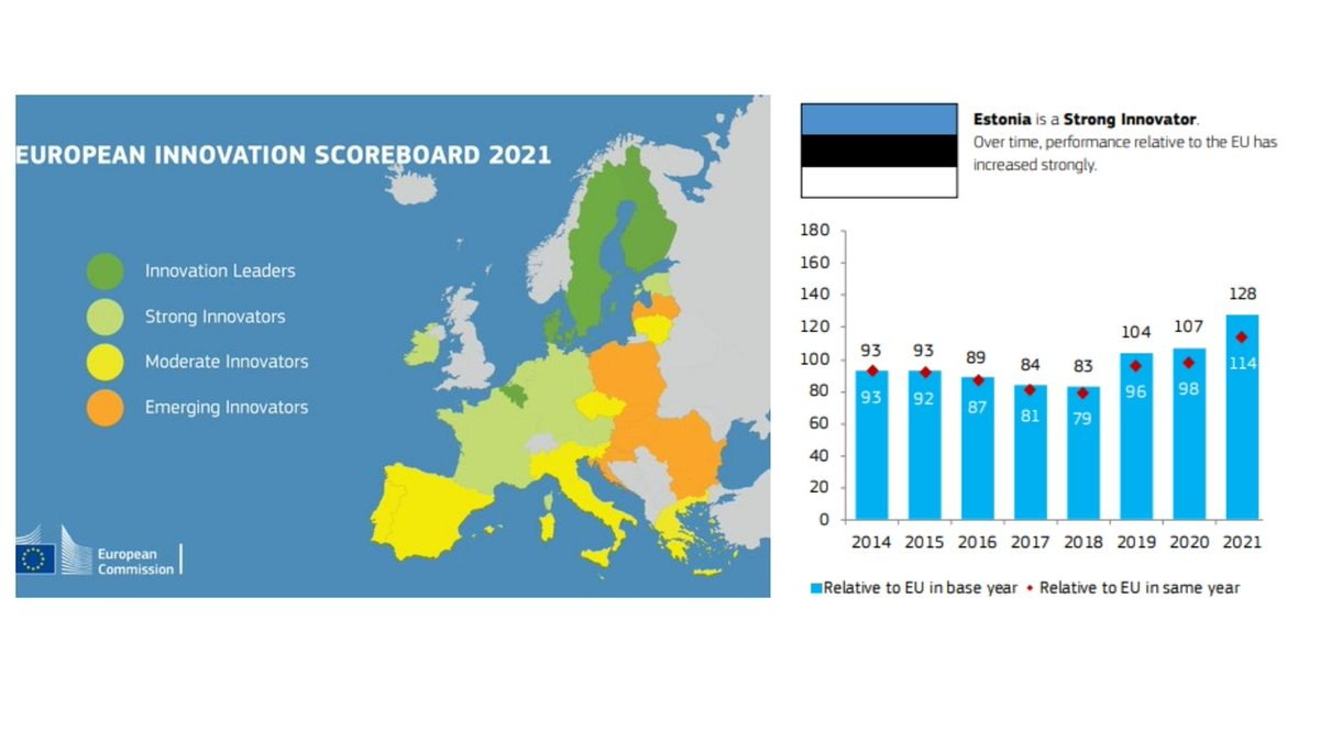 #EUinnovation Scoreboard 2021 is out: EU´s #innovation performance has increased by 125% since 2014. ➡️Find…