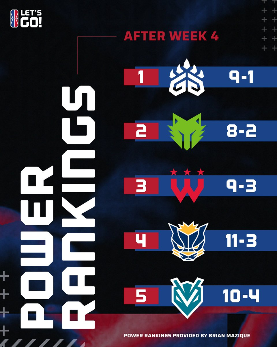 A new number 1 in this weeks power rankings by @UniqueMazique!  See the full 23 team rankings here⬇ https://t.co/I65OFy1QW9 https://t.co/UcEDTz36AV