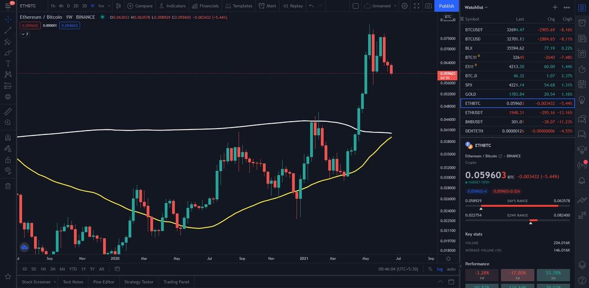 wie man bitcoin benutzt, um in aktien zu investieren krypto-handel für 2,12 €