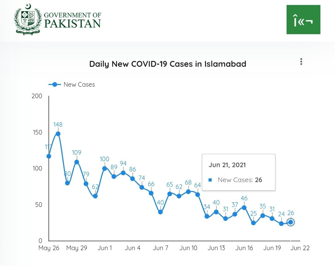 Less than 50 corona cases for the last 10 days . Our target is to reach zero before August In sha Allah