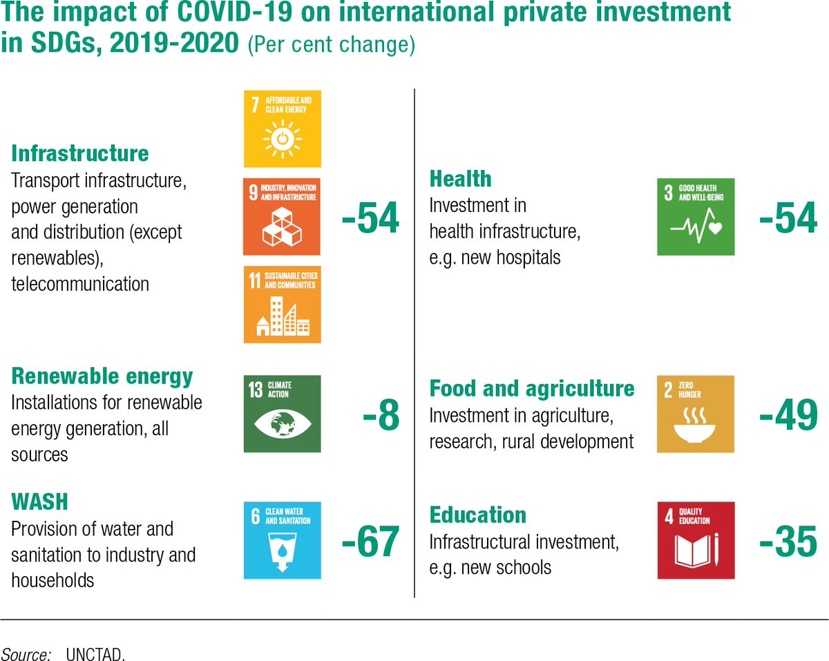 World Investment Report 2021
