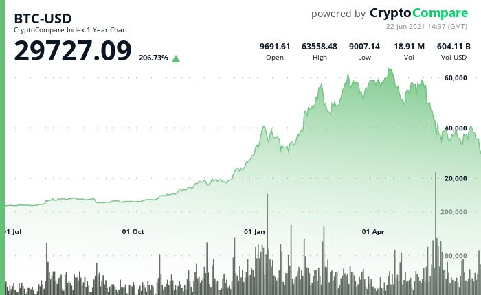 """Bitcoin (BTC) Price Ticker - """"Chrome"""" internetinė parduotuvė"""