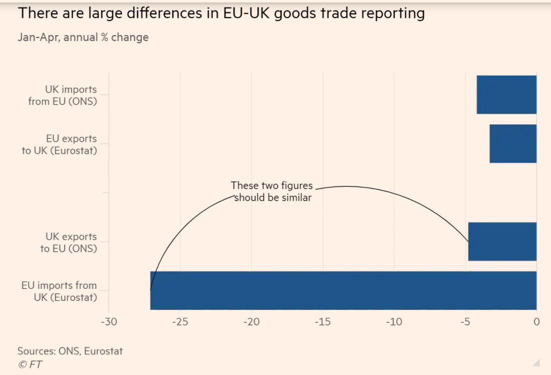 Head-scratching discrepancy in EU v UK stats on impact of #Brexit on UK exports to the EU - via @valentinaromei with inputs from @thom_sampson @MichaelGasiorek /1  https://t.co/RwNmn8lqW8 https://t.co/vTmGjichoJ