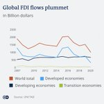 Image for the Tweet beginning: While FDI fell by 35%