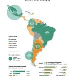 Image for the Tweet beginning: Investment flows to #latinamerica plummeted