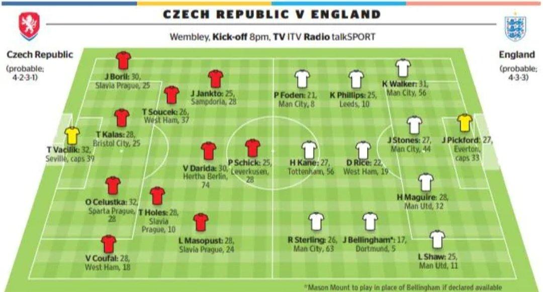 | تشكيلة مباراة التشيك  و إنجلترا  المتوقعة