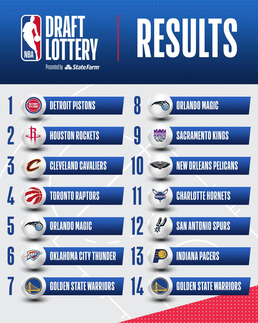 NBA Draft 2021, l'ordine di scelta in lotteria